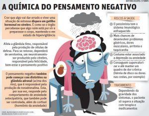 A química do pensamento negativo